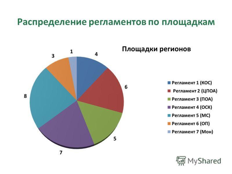 Распределение регламентов по площадкам