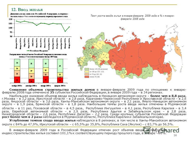 16 12. Ввод жилья Снижение объемов строительства жилых домов в январе-феврале 2009 года по отношению к январю- февралю 2008 года отмечено в 35 субъектах Российской Федерации, в январе 2009 года – в 34 регионах. Наибольшее снижение объемов ввода жилья