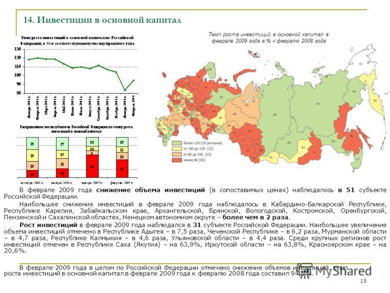 18 В феврале 2009 года снижение объема инвестиций (в сопоставимых ценах) наблюдалось в 51 субъекте Российской Федерации. Наибольшее снижение инвестиций в феврале 2009 года наблюдалось в Кабардино-Балкарской Республике, Республике Карелия, Забайкальск