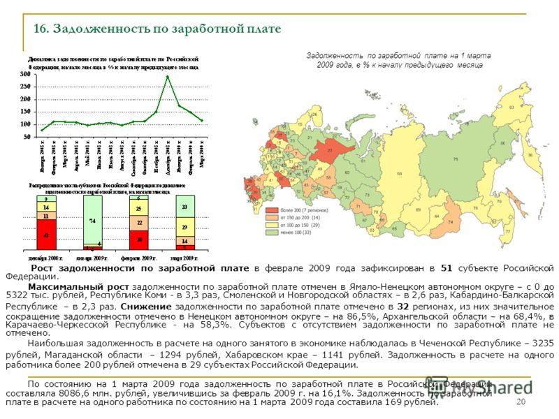 20 16. Задолженность по заработной плате Рост задолженности по заработной плате в феврале 2009 года зафиксирован в 51 субъекте Российской Федерации. Максимальный рост задолженности по заработной плате отмечен в Ямало-Ненецком автономном округе – с 0
