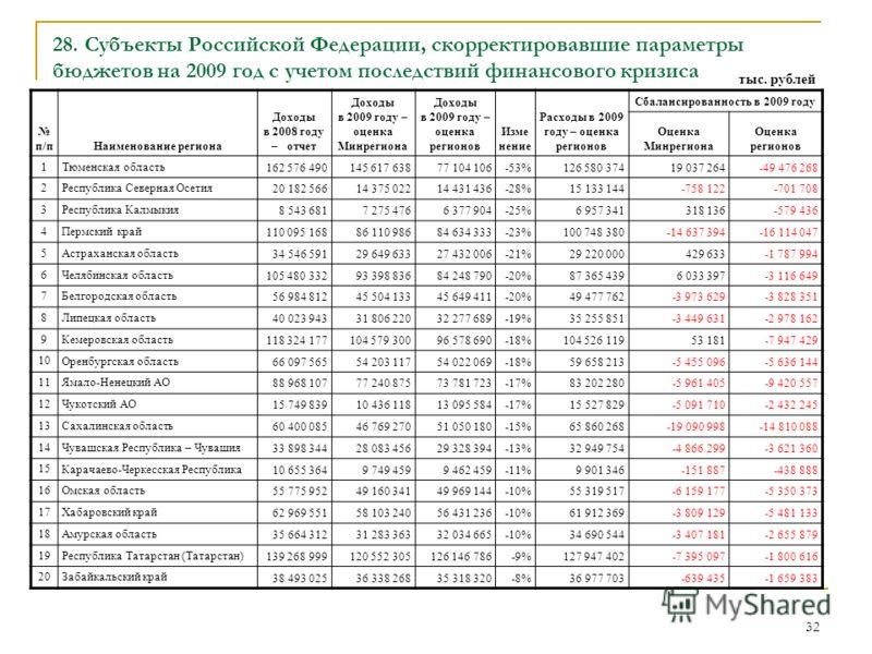 32 28. Субъекты Российской Федерации, скорректировавшие параметры бюджетов на 2009 год с учетом последствий финансового кризиса п/пНаименование региона Доходы в 2008 году – отчет Доходы в 2009 году – оценка Минрегиона Доходы в 2009 году – оценка реги