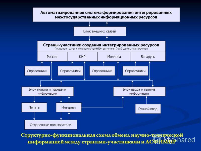 Автоматизированная система формирования интегрированных межгосударственных информационных ресурсов Блок внешних связей Страны-участники создания интегрированных ресурсов (указаны страны, с которыми УкрИНТЭИ выполняет(нял) совместные проекты) КНРМолдо