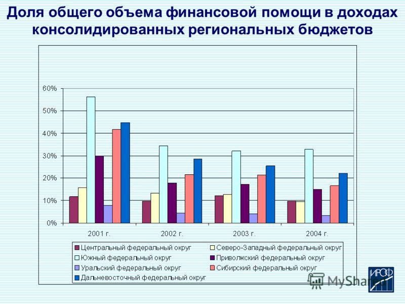 Доля общего объема финансовой помощи в доходах консолидированных региональных бюджетов