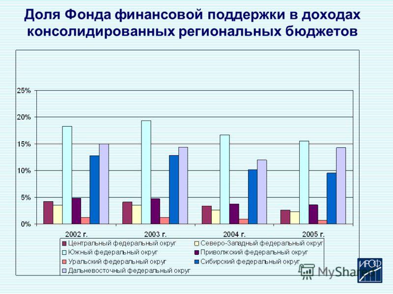 Доля Фонда финансовой поддержки в доходах консолидированных региональных бюджетов