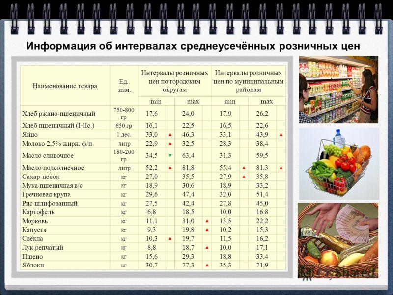 Информация об интервалах среднеусечённых розничных цен Наименование товара Ед. изм. Интервалы розничных цен по городским округам Интервалы розничных цен по муниципальным районам minmaxminmax Хлеб ржано-пшеничный 750-800 гр 17,6 24,0 17,9 26,2 Хлеб пш
