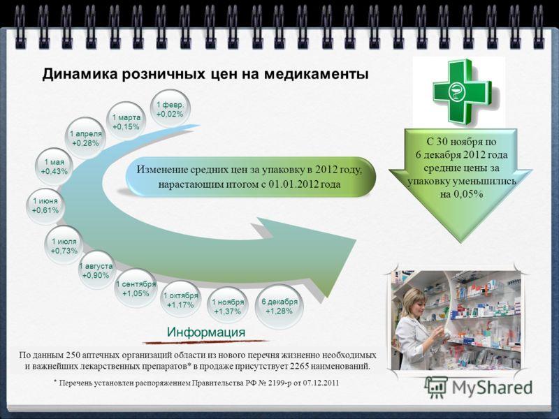 1 февр. +0,02% Динамика розничных цен на медикаменты Изменение средних цен за упаковку в 2012 году, нарастающим итогом с 01.01.2012 года 1 марта +0,15% 1 апреля +0,28% 1 мая +0,43% 1 июня +0,61% 1 июля +0,73% 1 августа +0,90% 1 сентября +1,05% 1 октя