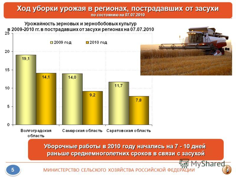 Ход уборки урожая в регионах, пострадавших от засухи по состоянию на 07.07.2010 5 5 МИНИСТЕРСТВО СЕЛЬСКОГО ХОЗЯЙСТВА РОССИЙСКОЙ ФЕДЕРАЦИИ Уборочные работы в 2010 году начались на 7 - 10 дней раньше среднемноголетних сроков в связи с засухой Урожайнос