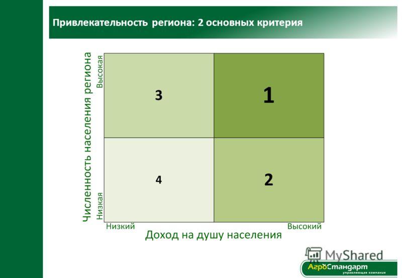 Привлекательность региона: 2 основных критерия