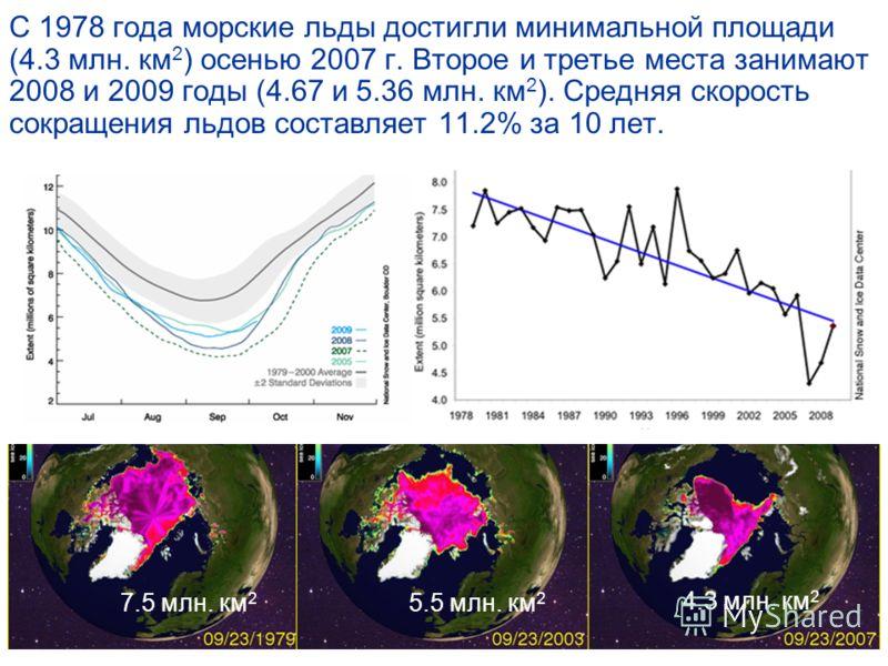 С 1978 года морские льды достигли минимальной площади (4.3 млн. км 2 ) осенью 2007 г. Второе и третье места занимают 2008 и 2009 годы (4.67 и 5.36 млн. км 2 ). Средняя скорость сокращения льдов составляет 11.2% за 10 лет. 7.5 млн. км 2 5.5 млн. км 2