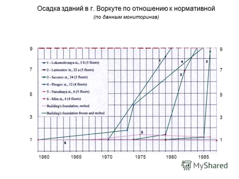 Осадка зданий в г. Воркуте по отношению к нормативной (по данным мониторинга) 1960 1965 1970 1975 1980 1985 9 7 5 1 3 9 7 5 1 3