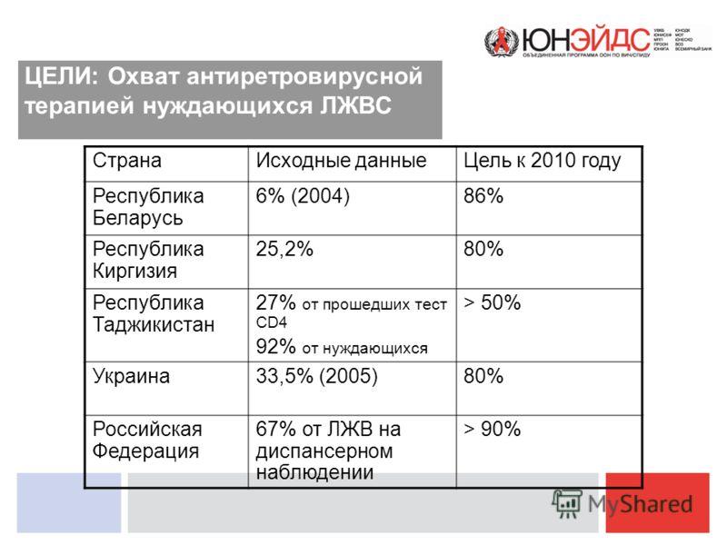ЦЕЛИ: Охват антиретровирусной терапией нуждающихся ЛЖВС СтранаИсходные данныеЦель к 2010 году Республика Беларусь 6% (2004)86% Республика Киргизия 25,2%80% Республика Таджикистан 27% от прошедших тест CD4 92% от нуждающихся > 50% Украина33,5% (2005)8