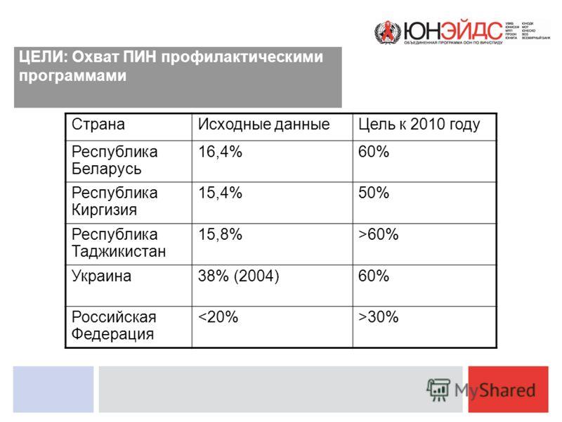ЦЕЛИ: Охват ПИН профилактическими программами СтранаИсходные данныеЦель к 2010 году Республика Беларусь 16,4%60% Республика Киргизия 15,4%50% Республика Таджикистан 15,8%>60% Украина38% (2004)60% Российская Федерация 30%