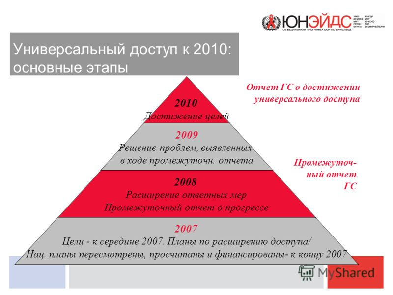 Универсальный доступ к 2010: основные этапы 2010 Достижение целей 2009 Решение проблем, выявленных в ходе промежуточн. отчета 2008 Расширение ответных мер Промежуточный отчет о прогрессе 2007 Цели - к середине 2007. Планы по расширению доступа/ Нац.