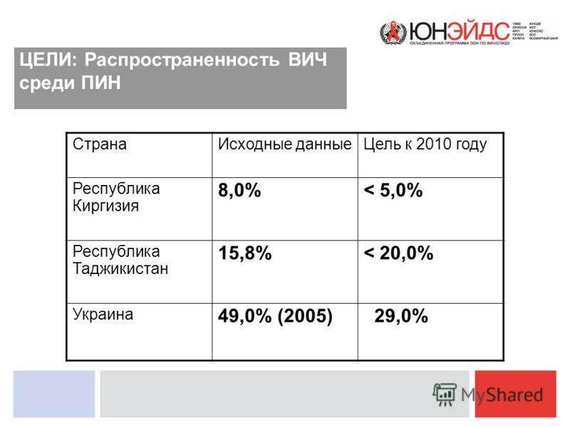 ЦЕЛИ: Распространенность ВИЧ среди ПИН СтранаИсходные данныеЦель к 2010 году Республика Киргизия 8,0%< 5,0% Республика Таджикистан 15,8%< 20,0% Украина 49,0% (2005) 29,0%