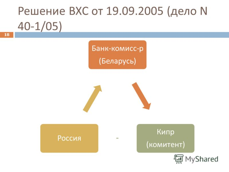 Решение ВХС от 19.09.2005 ( дело N 40-1/05) 18 Банк - комисс - р ( Беларусь ) Кипр ( комитент ) Россия