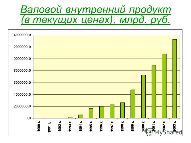 Валовой внутренний продукт (в текущих ценах), млрд. руб.