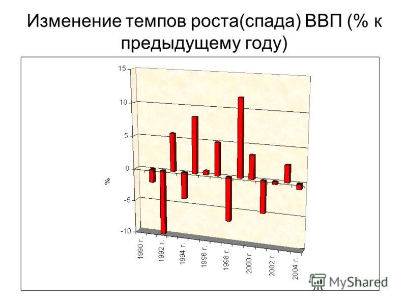Изменение темпов роста(спада) ВВП (% к предыдущему году)