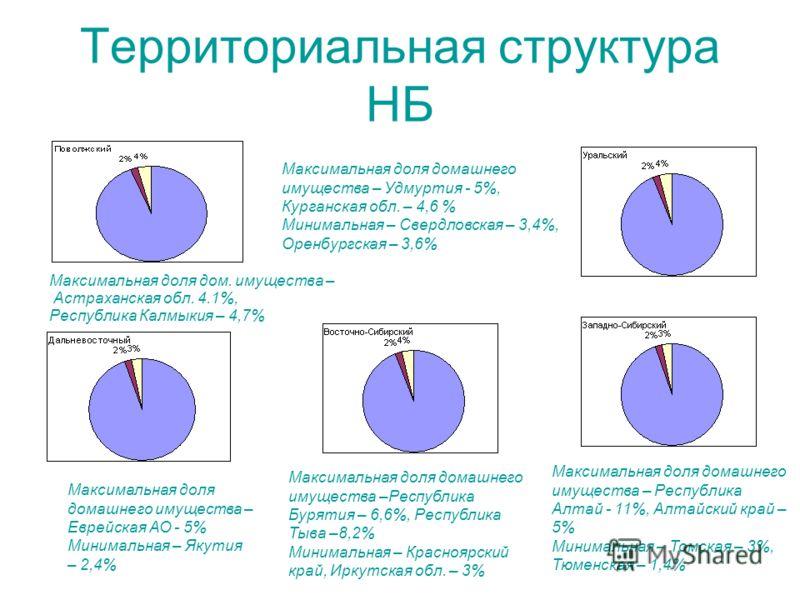 Территориальная структура НБ Максимальная доля дом. имущества – Астраханская обл. 4.1%, Республика Калмыкия – 4,7% Максимальная доля домашнего имущества – Удмуртия - 5%, Курганская обл. – 4,6 % Минимальная – Свердловская – 3,4%, Оренбургская – 3,6% М