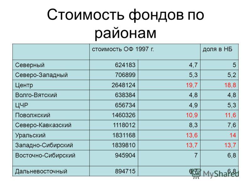 Стоимость фондов по районам стоимость ОФ 1997 г.доля в НБ Северный6241834,75 Северо-Западный7068995,35,2 Центр264812419,718,8 Волго-Вятский6383844,8 ЦЧР6567344,95,3 Поволжский146032610,911,6 Северо-Кавказский11180128,37,6 Уральский183116813,614 Запад