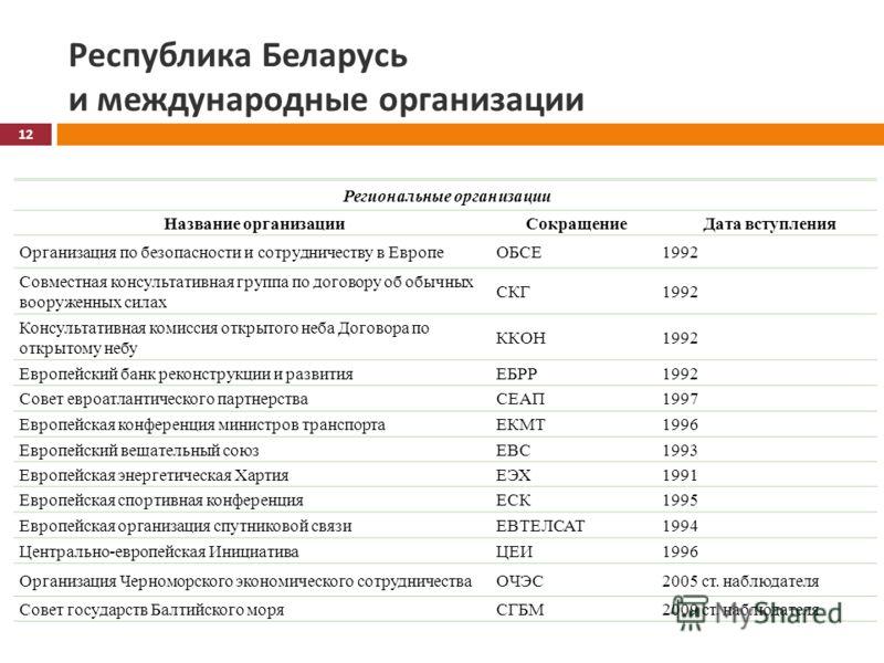 Республика Беларусь и международные организации Региональные организации Название организацииСокращениеДата вступления Организация по безопасности и сотрудничеству в ЕвропеОБСЕ1992 Совместная консультативная группа по договору об обычных вооруженных