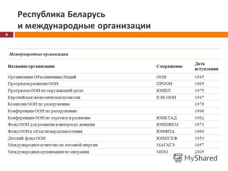 Республика Беларусь и международные организации Международные организации Название организацииСокращение Дата вступления Организация Объединенных НацийООН1945 Программа развития ООНПРООН1965 Программа ООН по окружающей средеЮНЕП1975 Европейская эконо