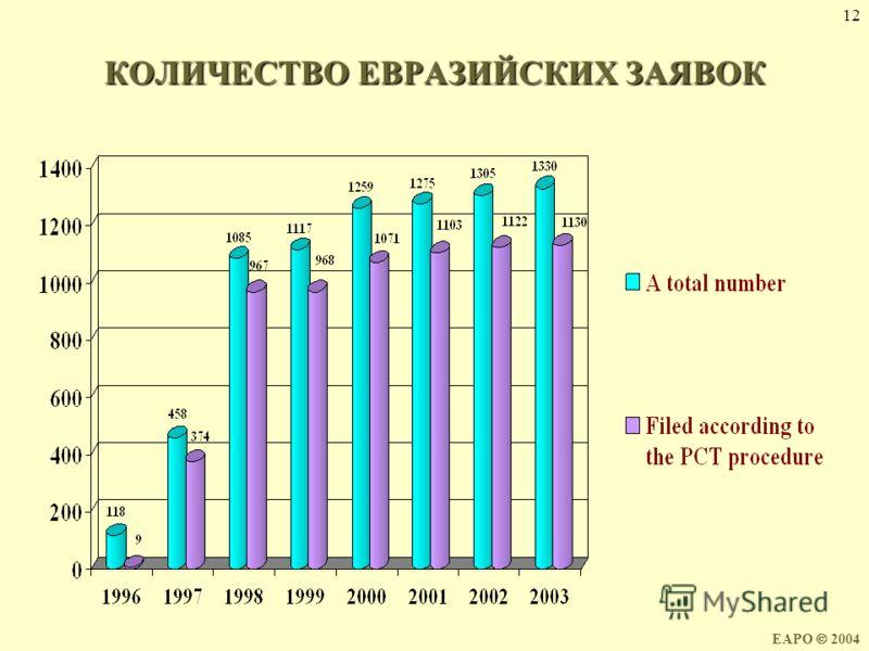 12 КОЛИЧЕСТВО ЕВРАЗИЙСКИХ ЗАЯВОК EAPO 2004