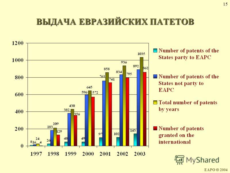 15 ВЫДАЧА ЕВРАЗИЙСКИХ ПАТЕТОВ EAPO 2004