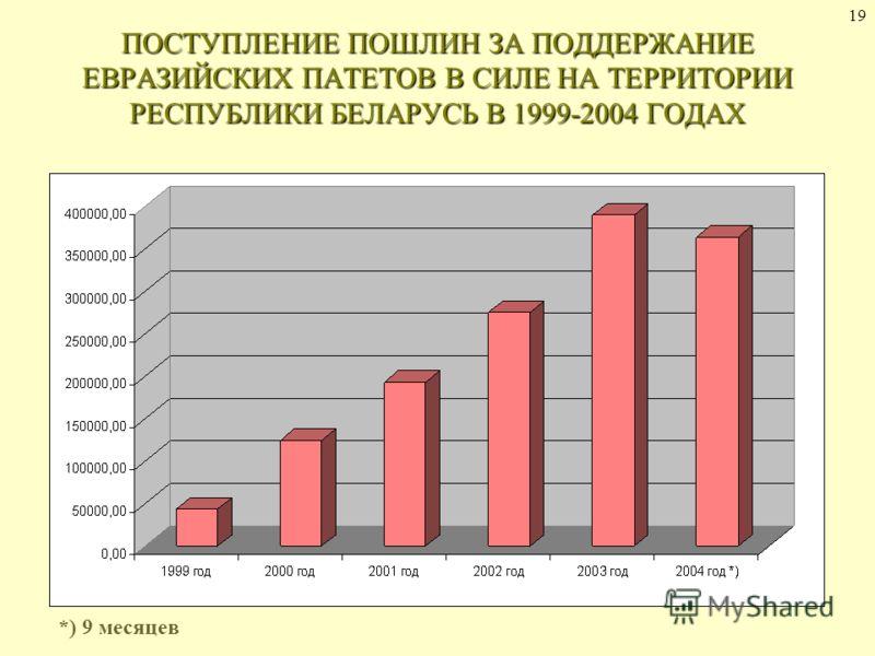 19 ПОСТУПЛЕНИЕ ПОШЛИН ЗА ПОДДЕРЖАНИЕ ЕВРАЗИЙСКИХ ПАТЕТОВ В СИЛЕ НА ТЕРРИТОРИИ РЕСПУБЛИКИ БЕЛАРУСЬ В 1999-2004 ГОДАХ *) 9 месяцев