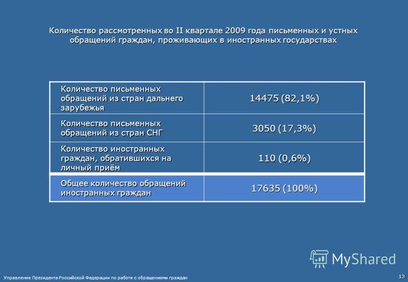 13 Количество рассмотренных во II квартале 2009 года письменных и устных обращений граждан, проживающих в иностранных государствах Количество письменных обращений из стран дальнего зарубежья 14475 (82,1%) Количество письменных обращений из стран СНГ