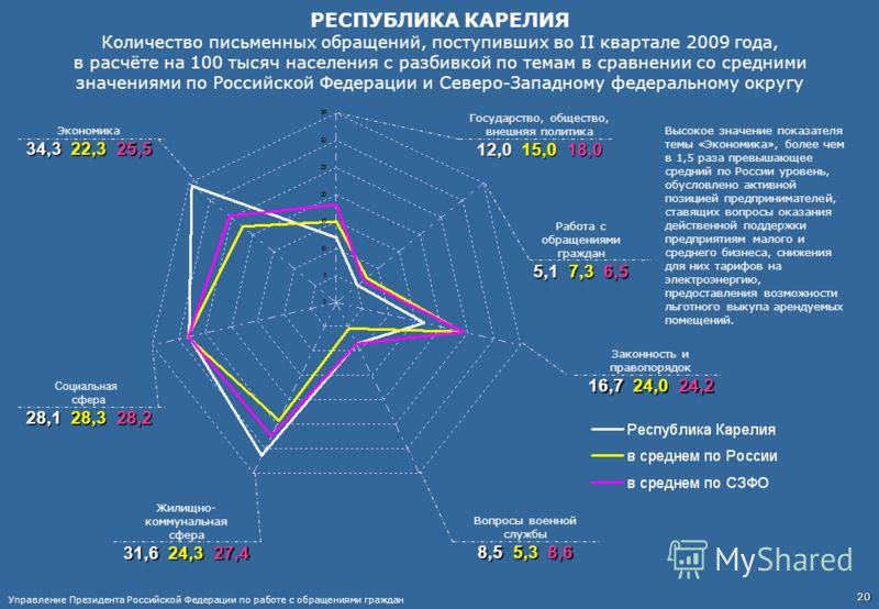 РЕСПУБЛИКА КАРЕЛИЯ Количество письменных обращений, поступивших во II квартале 2009 года, в расчёте на 100 тысяч населения с разбивкой по темам в сравнении со средними значениями по Российской Федерации и Северо-Западному федеральному округу Работа с