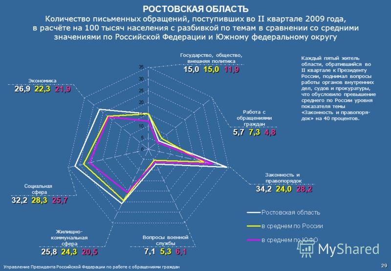РОСТОВСКАЯ ОБЛАСТЬ Количество письменных обращений, поступивших во II квартале 2009 года, в расчёте на 100 тысяч населения с разбивкой по темам в сравнении со средними значениями по Российской Федерации и Южному федеральному округу Работа с обращения