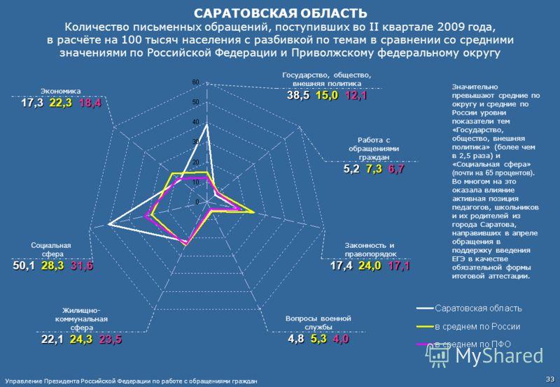 САРАТОВСКАЯ ОБЛАСТЬ Количество письменных обращений, поступивших во II квартале 2009 года, в расчёте на 100 тысяч населения с разбивкой по темам в сравнении со средними значениями по Российской Федерации и Приволжскому федеральному округу Работа с об