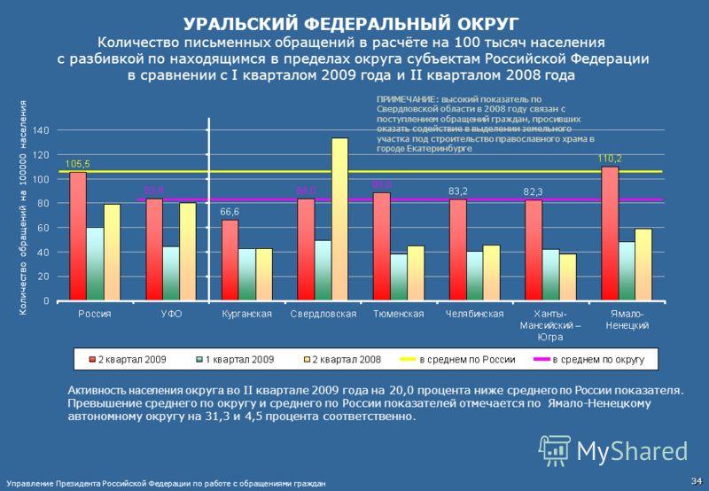 УРАЛЬСКИЙ ФЕДЕРАЛЬНЫЙ ОКРУГ Количество письменных обращений в расчёте на 100 тысяч населения с разбивкой по находящимся в пределах округа субъектам Российской Федерации в сравнении с I кварталом 2009 года и II кварталом 2008 года ПРИМЕЧАНИЕ: в ысокий