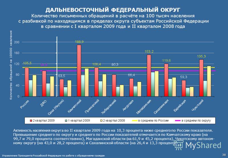 ДАЛЬНЕВОСТОЧНЫЙ ФЕДЕРАЛЬНЫЙ ОКРУГ Количество письменных обращений в расчёте на 100 тысяч населения с разбивкой по находящимся в пределах округа субъектам Российской Федерации в сравнении с I кварталом 2009 года и II кварталом 2008 года Активность нас