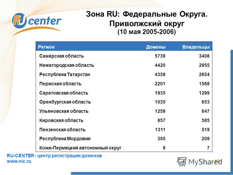 RU-CENTER - центр регистрации доменов www.nic.ru 10 РегионДоменыВладельцы Самарская область57393408 Нижегородская область44202955 Республика Татарстан43582654 Пермская область22011568 Саратовская область19351299 Оренбургская область1035653 Ульяновска
