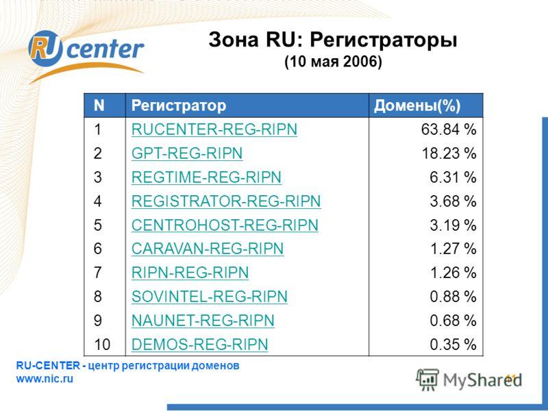 RU-CENTER - центр регистрации доменов www.nic.ru 11 N РегистраторДомены(%) 1 RUCENTER-REG-RIPN63.84 % 2 GPT-REG-RIPN18.23 % 3 REGTIME-REG-RIPN6.31 % 4 REGISTRATOR-REG-RIPN3.68 % 5 CENTROHOST-REG-RIPN3.19 % 6 CARAVAN-REG-RIPN1.27 % 7 RIPN-REG-RIPN1.26