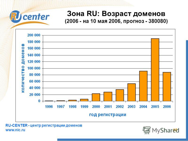 RU-CENTER - центр регистрации доменов www.nic.ru 15 Зона RU: Возраст доменов (2006 - на 10 мая 2006, прогноз - 380080)