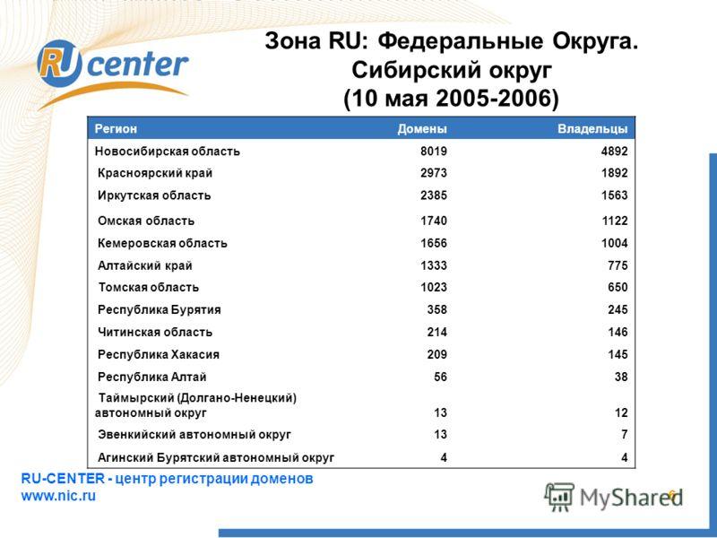 RU-CENTER - центр регистрации доменов www.nic.ru 6 Зона RU: Федеральные Округа. Сибирский округ (10 мая 2005-2006) РегионДоменыВладельцы Новосибирская область80194892 Красноярский край29731892 Иркутская область23851563 Омская область17401122 Кемеровс