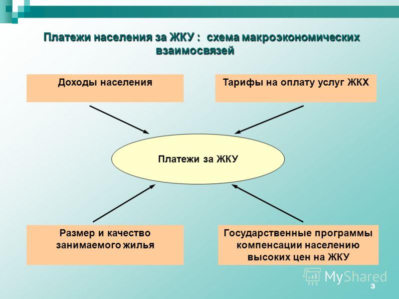 населения за ЖКУ : схема
