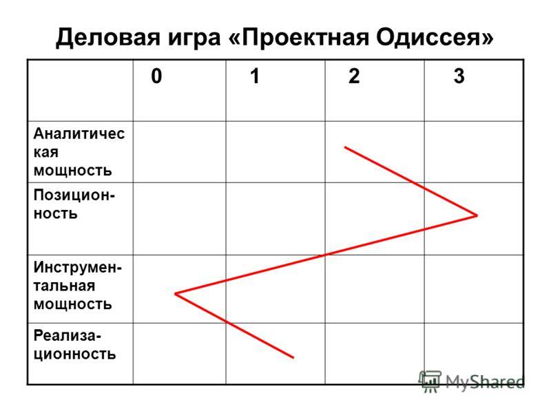 Деловая игра «Проектная Одиссея» 0 1 2 3 Аналитичес кая мощность Позицион- ность Инструмен- тальная мощность Реализа- ционность
