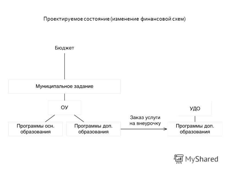 Проектируемое состояние (изменение финансовой схем)