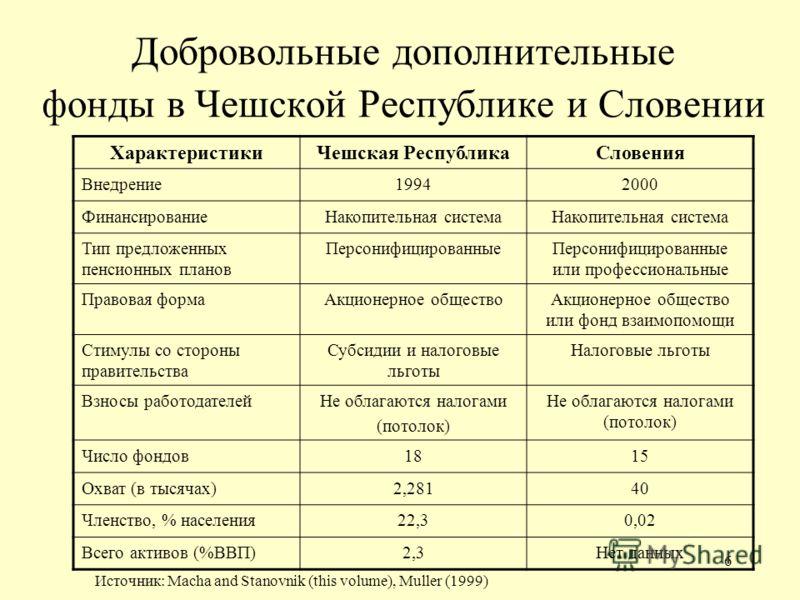 6 Добровольные дополнительные фонды в Чешской Республике и Словении ХарактеристикиЧешская РеспубликаСловения Внедрение19942000 ФинансированиеНакопительная система Тип предложенных пенсионных планов ПерсонифицированныеПерсонифицированные или профессио