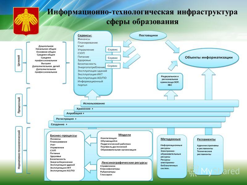 Информационно-технологическая инфраструктура сферы образования