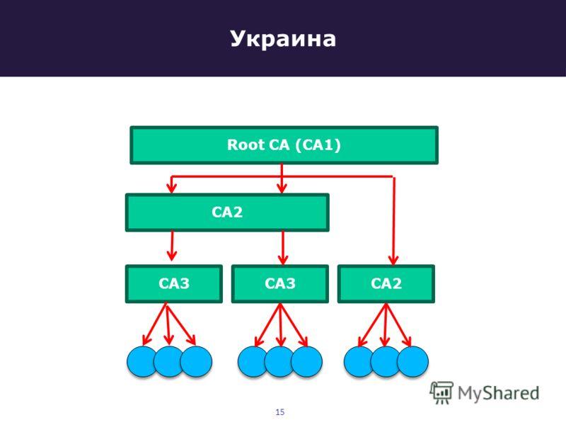 Украина 15 Root CA (CA1) CA3 CA2
