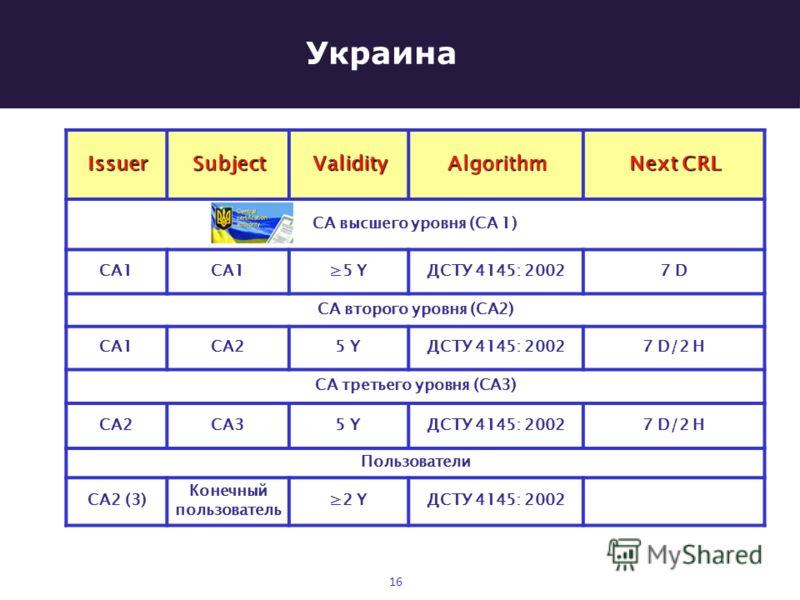 Украина 16 IssuerSubjectValidityAlgorithm Next CRL СА высшего уровня (СА 1) СА1 5 YДСТУ 4145: 20027 D СА второго уровня (СА2) СА1СА25 YДСТУ 4145: 20027 D/2 H СА третьего уровня (СА3) СА2СА35 YДСТУ 4145: 20027 D/2 H Пользователи СА2 (3) Конечный польз