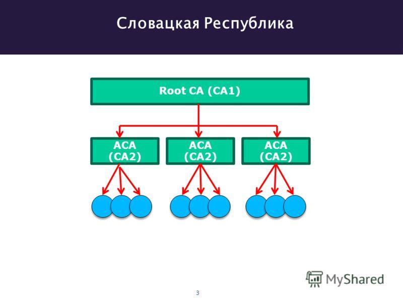 Словацкая Республика 3 Root CA (CA1) ACA (CA2)