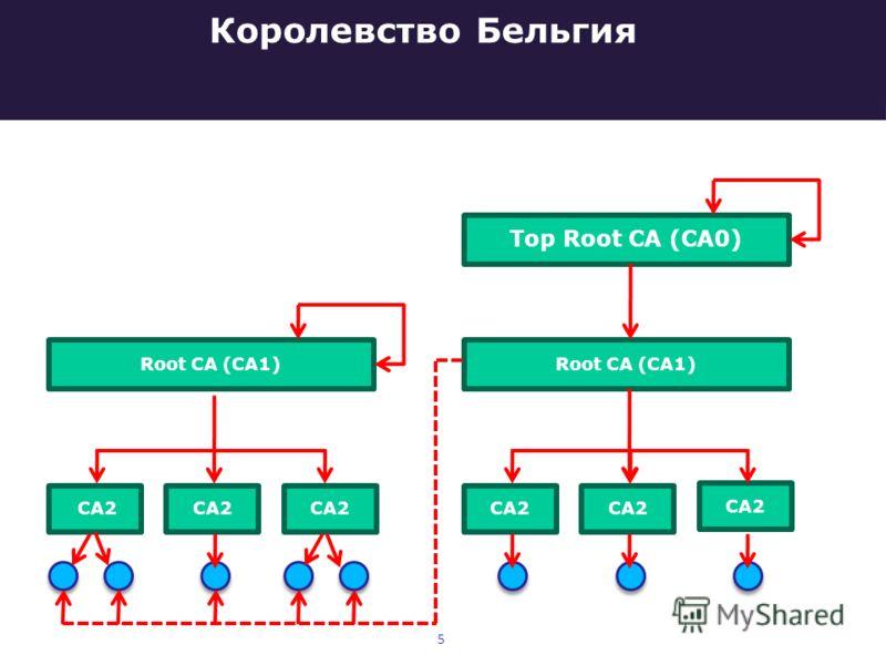 Королевство Бельгия Root CA (CA1) CA2 Root CA (CA1) CA2 Top Root CA (CA0) CA2 5
