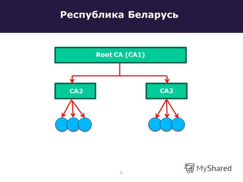 Республика Беларусь Root CA (CA1) CA2 7
