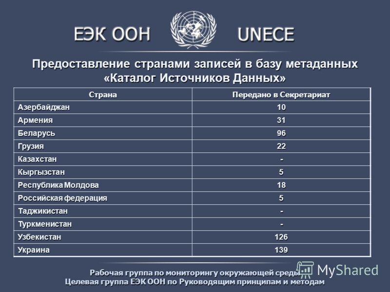 Рабочая группа по мониторингу окружающей среды Целевая группа ЕЭК ООН по Руководящим принципам и методам Предоставление странами записей в базу метаданных «Каталог Источников Данных» Страна Передано в Секретариат Азербайджан10 Армения31 Беларусь96 Гр