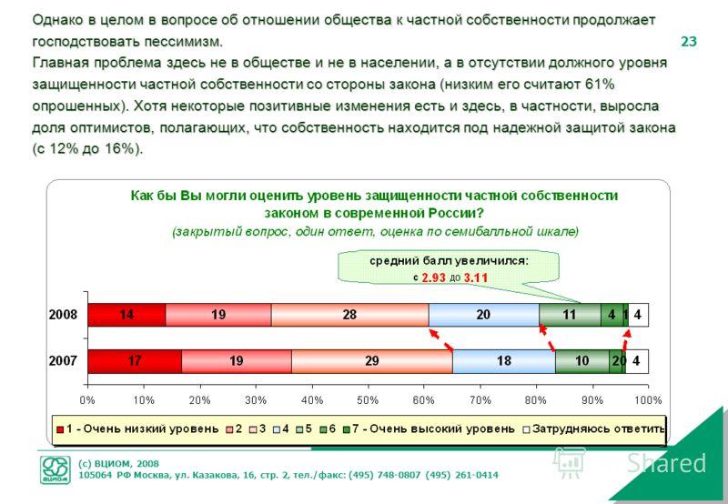 (с) ВЦИОМ, 2008 105064 РФ Москва, ул. Казакова, 16, стр. 2, тел./факс: (495) 748-0807 (495) 261-0414 23 Однако в целом в вопросе об отношении общества к частной собственности продолжает господствовать пессимизм. Главная проблема здесь не в обществе и